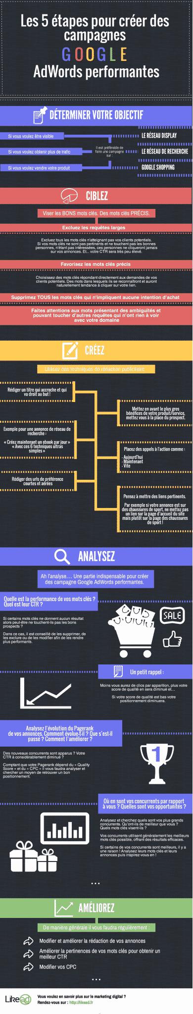 Infographie sur le processus d'optimisation du SEA
