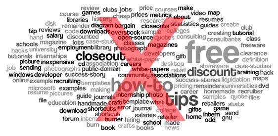 17 façons de trouver les BONS mots clés à exclure sur Google AdWords