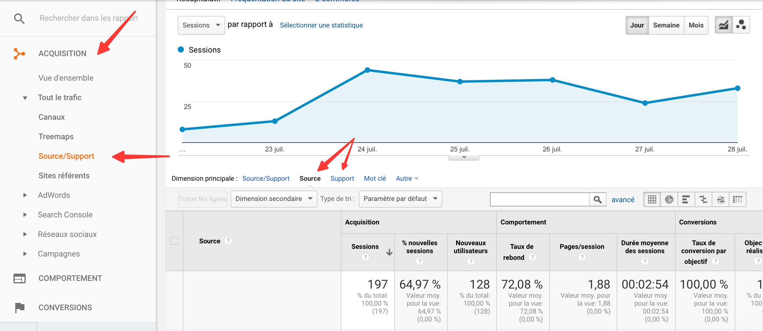 Accès aux balises UTM sur Google Analytics