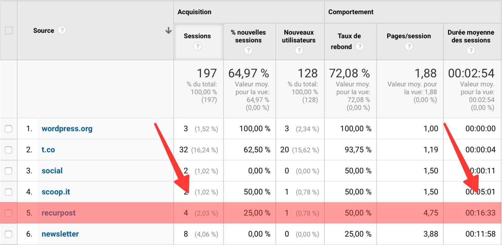 Présentation des balises UTM sur Google Analytics
