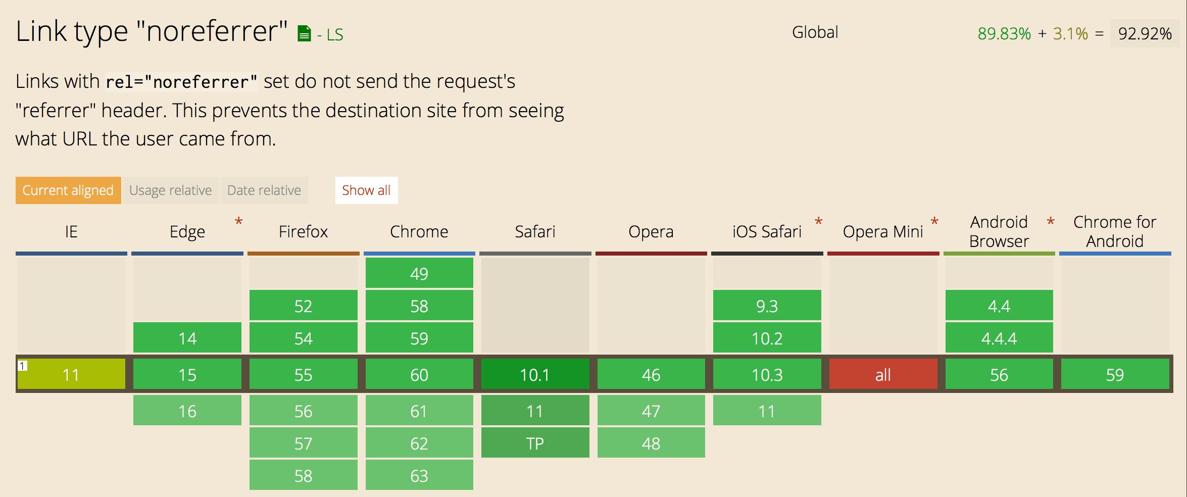 """Schéma du support de l'attribut rel=""""noreferrer"""" sur les navigateurs"""